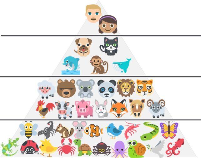 Pirámide especista de Lluís Freixes Carbonell